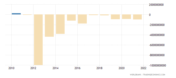 angola net errors and omissions adjusted bop us dollar wb data