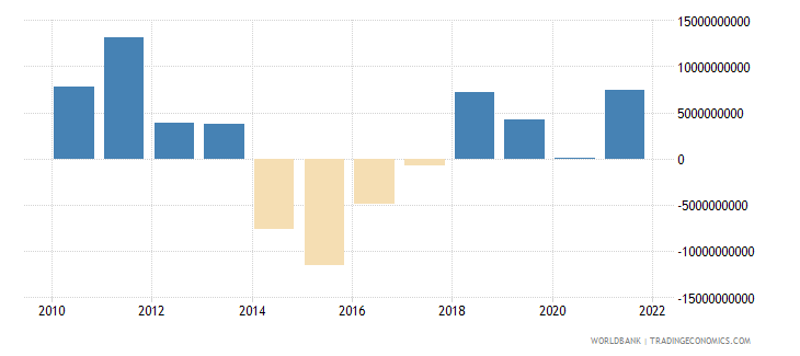 angola net financial account bop current us$ wb data
