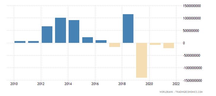 angola net financial flows bilateral nfl us dollar wb data