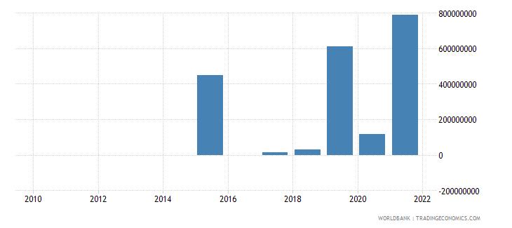 angola net financial flows ibrd nfl us dollar wb data
