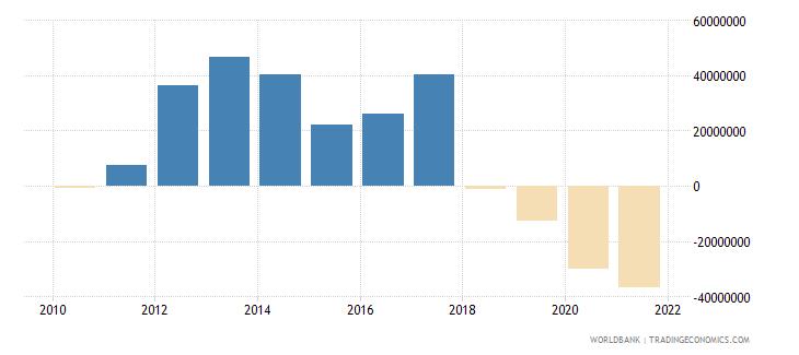 angola net financial flows ida nfl us dollar wb data