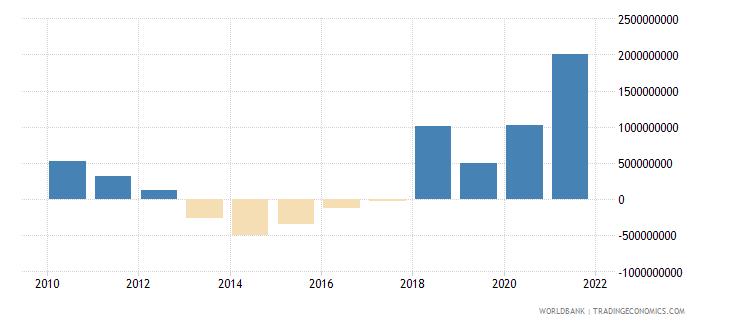 angola net financial flows imf nonconcessional nfl us dollar wb data