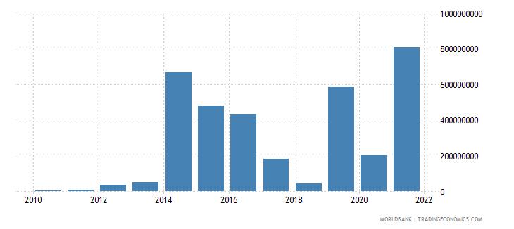 angola net financial flows multilateral nfl us dollar wb data