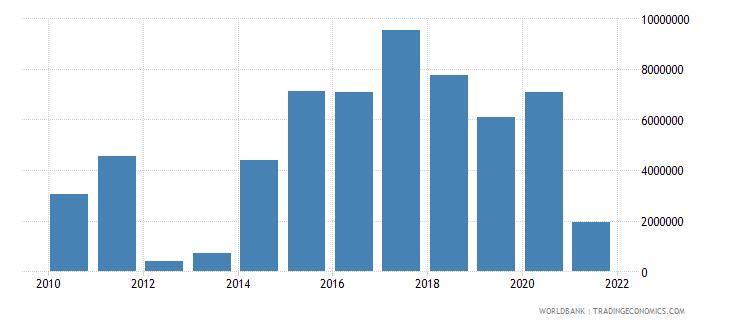 angola net financial flows rdb concessional nfl us dollar wb data