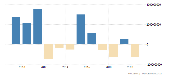 angola net flows on external debt private nonguaranteed png nfl us dollar wb data