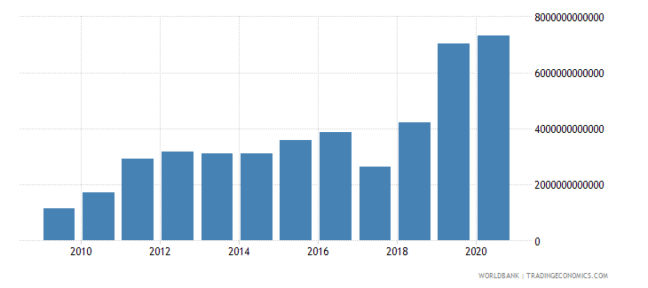 angola net foreign assets current lcu wb data