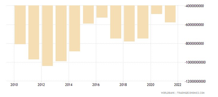angola net income bop us dollar wb data