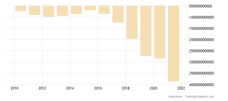 angola net income from abroad current lcu wb data