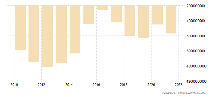 angola net income from abroad us dollar wb data