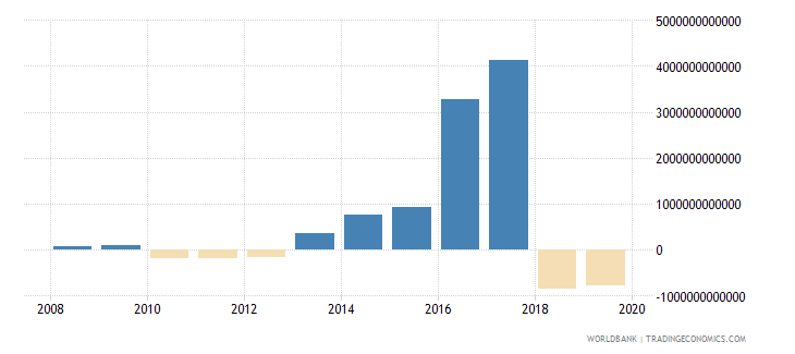 angola net incurrence of liabilities total current lcu wb data