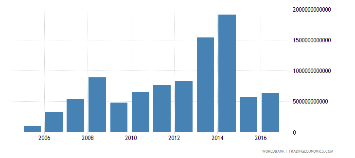 angola net investment in nonfinancial assets current lcu wb data