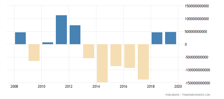 angola net lending   net borrowing  current lcu wb data