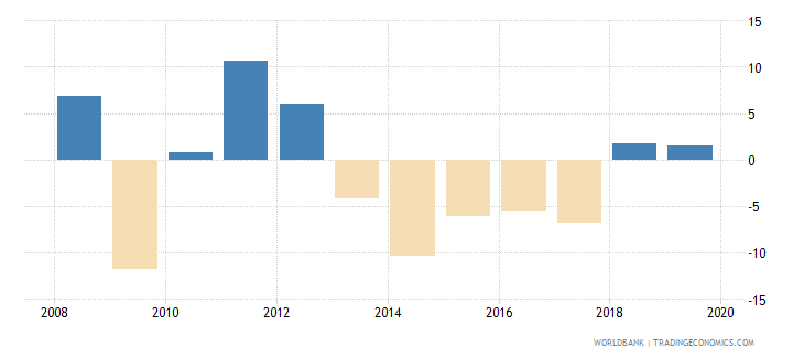 angola net lending   net borrowing  percent of gdp wb data