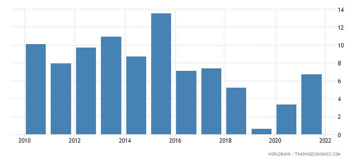 angola net oda received per capita us dollar wb data