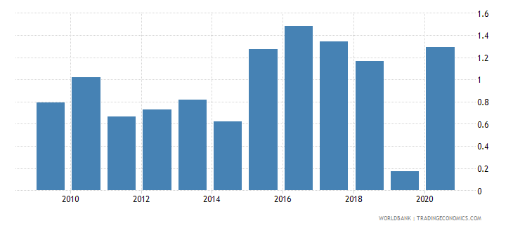 angola net oda received percent of gross capital formation wb data