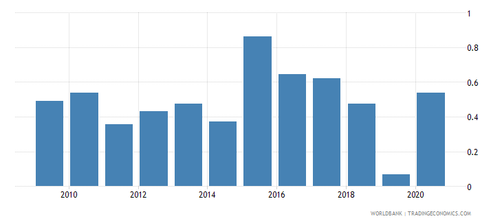 angola net oda received percent of imports of goods and services wb data