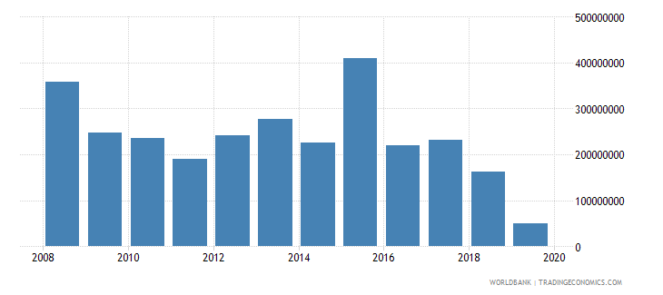 angola net official development assistance and official aid received constant 2007 us dollar wb data