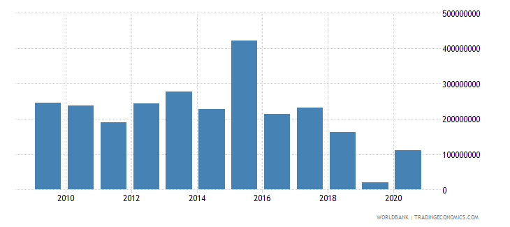 angola net official development assistance received constant 2007 us dollar wb data