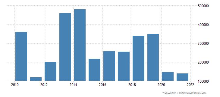 angola net official flows from un agencies iaea us dollar wb data