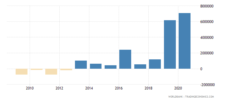 angola net official flows from un agencies ifad us dollar wb data