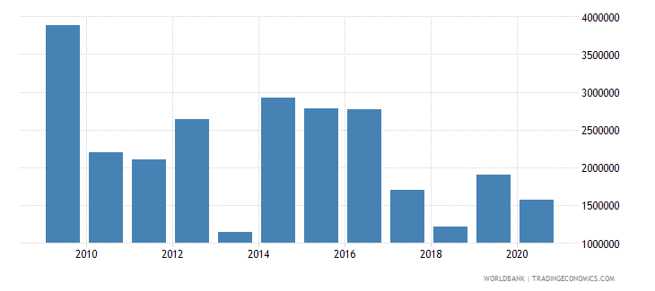 angola net official flows from un agencies undp us dollar wb data
