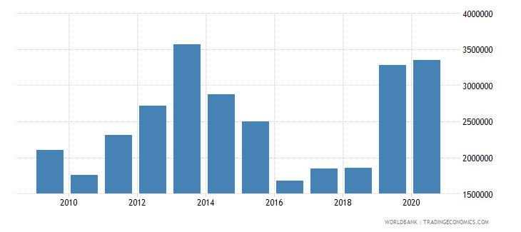 angola net official flows from un agencies unfpa us dollar wb data
