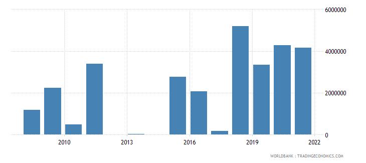 angola net official flows from un agencies unhcr us dollar wb data