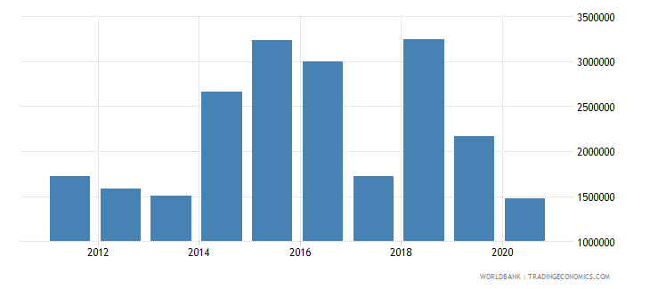 angola net official flows from un agencies who current us$ wb data