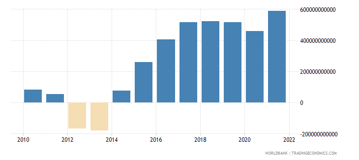angola net taxes on products current lcu wb data