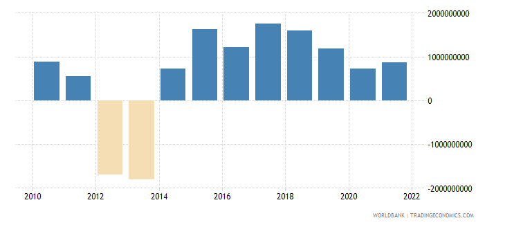 angola net taxes on products us dollar wb data