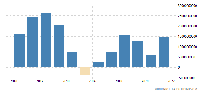 angola net trade in goods and services bop us dollar wb data