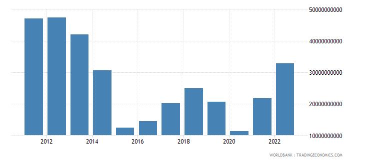 angola net trade in goods bop us dollar wb data