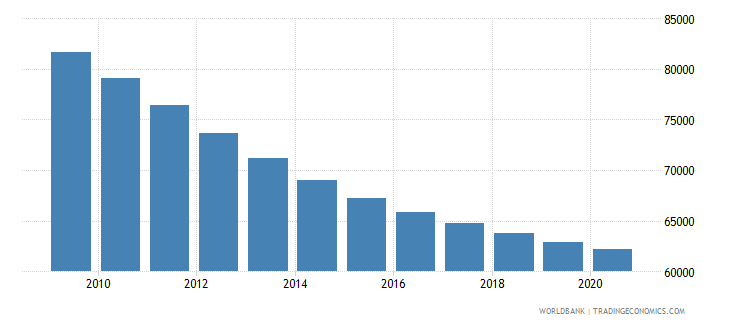 angola number of infant deaths wb data