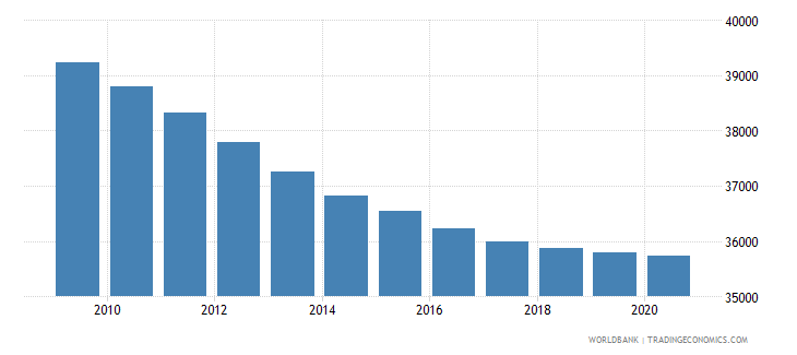 angola number of neonatal deaths wb data