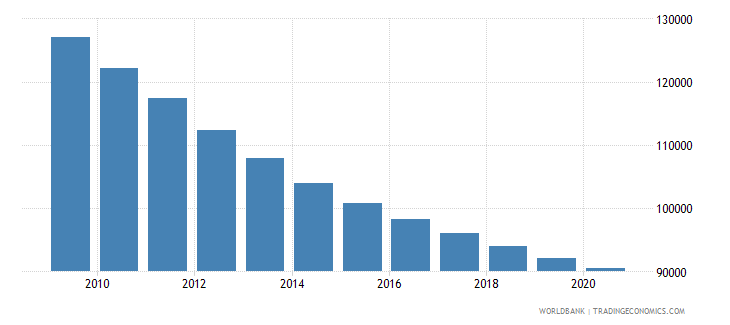 angola number of under five deaths wb data
