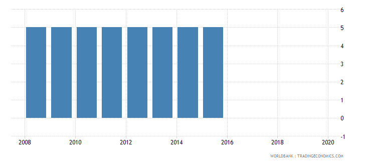angola official entrance age to pre primary education years wb data