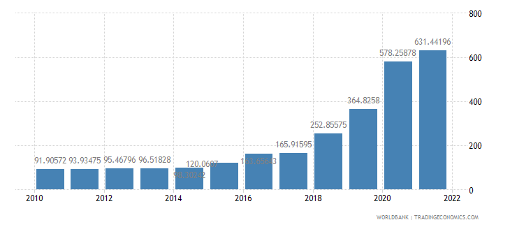 angola official exchange rate lcu per us dollar period average wb data