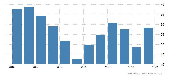 angola oil rents percent of gdp wb data