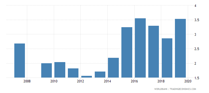 angola ores and metals exports percent of merchandise exports wb data