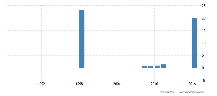 angola percentage of enrolment in pre primary education in private institutions percent wb data