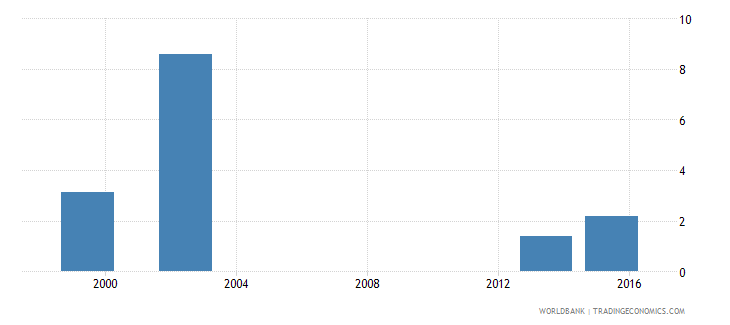 angola percentage of female graduates from tertiary education graduating from engineering manufacturing and construction programmes female percent wb data