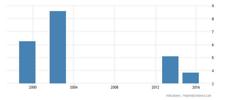 angola percentage of female graduates from tertiary education graduating from science programmes female percent wb data
