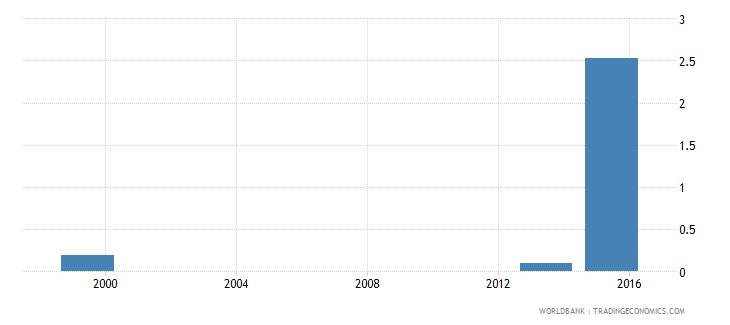 angola percentage of female students in tertiary education enrolled in agriculture programmes female percent wb data