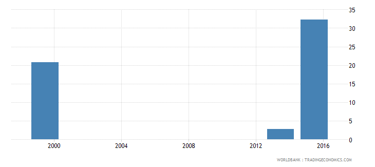angola percentage of female students in tertiary education enrolled in science programmes female percent wb data