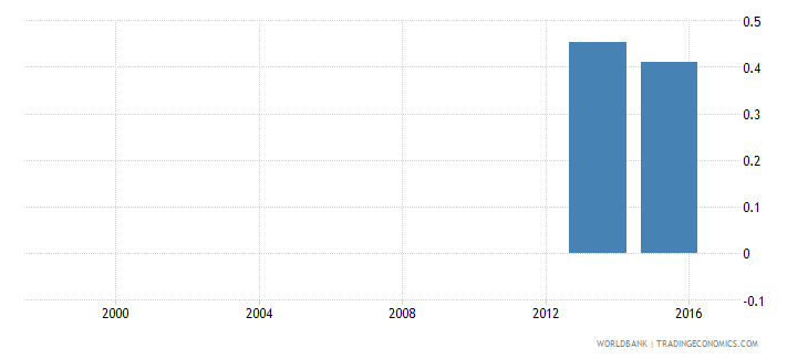 angola percentage of female students in tertiary education enrolled in services programmes female percent wb data
