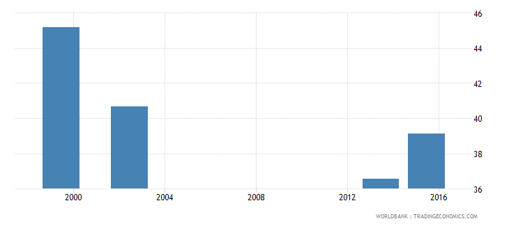 angola percentage of graduates from education programmes in tertiary education who are female percent wb data