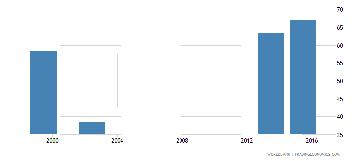 angola percentage of graduates from health and welfare programmes in tertiary education who are female percent wb data