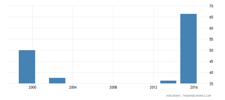 angola percentage of graduates from science programmes in tertiary education who are female percent wb data