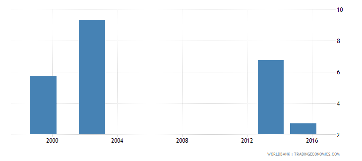 angola percentage of graduates from tertiary education graduating from science programmes both sexes percent wb data