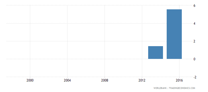 angola percentage of male graduates from tertiary education graduating from agriculture programmes male percent wb data